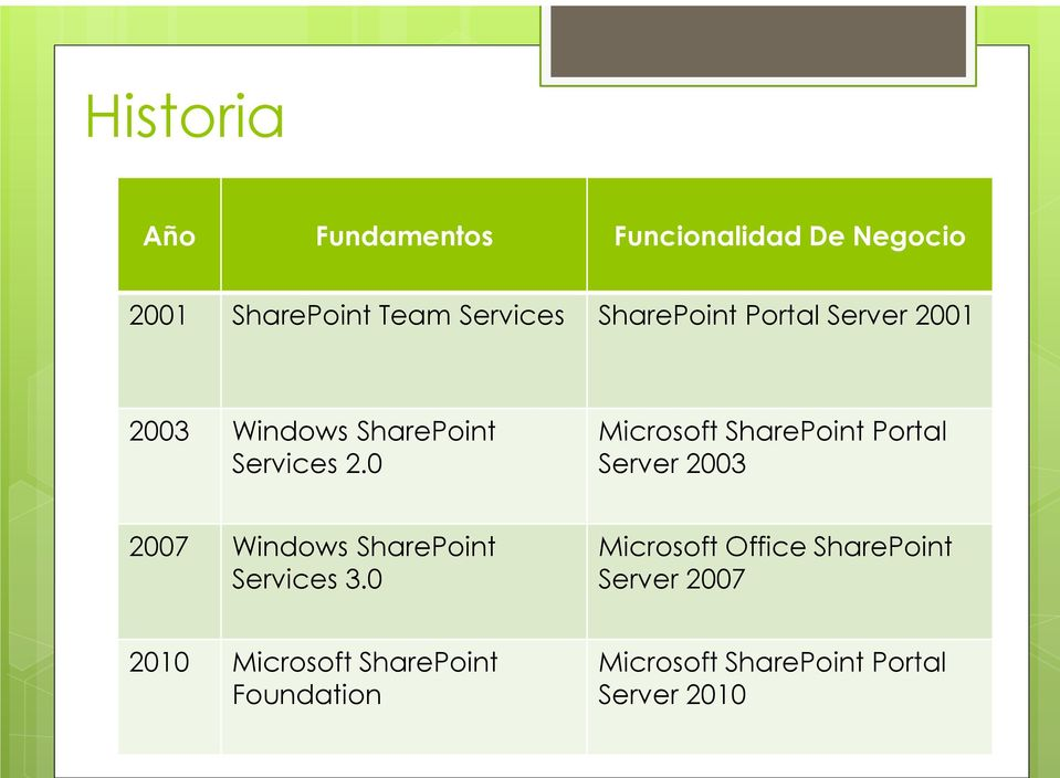 0 Microsoft SharePoint Portal Server 2003 2007 Windows SharePoint Services 3.