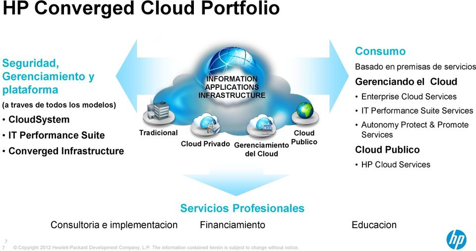 Consumo Basado en premisas de servicios Gerenciando el Cloud Enterprise Cloud Services IT Performance Suite Services Autonomy