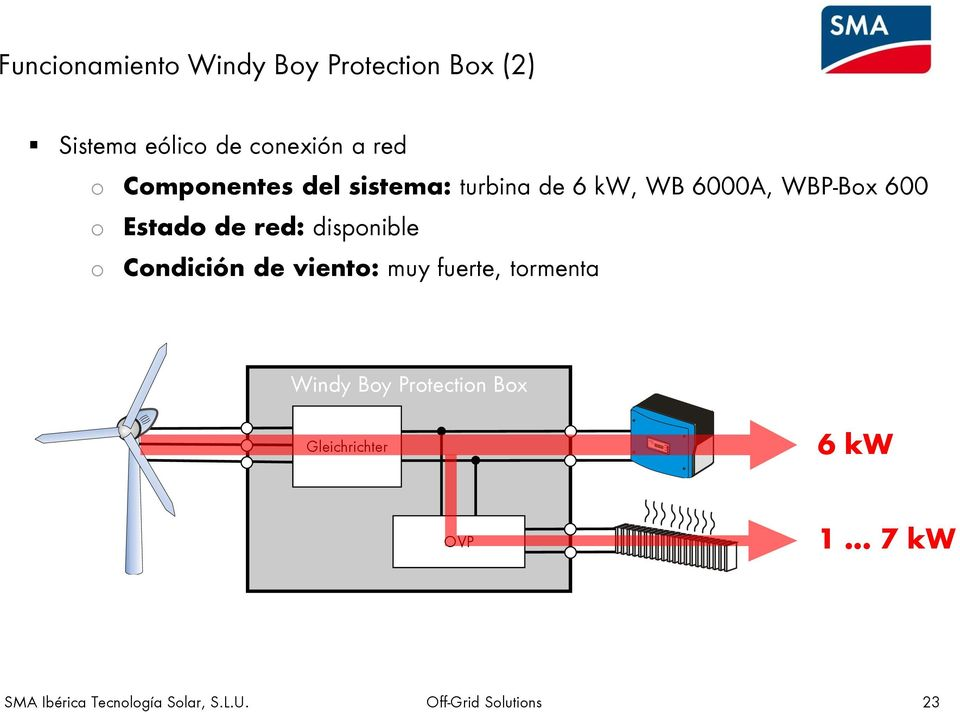 WBP-Box 600 o Estado de red: disponible o Condición de viento: muy