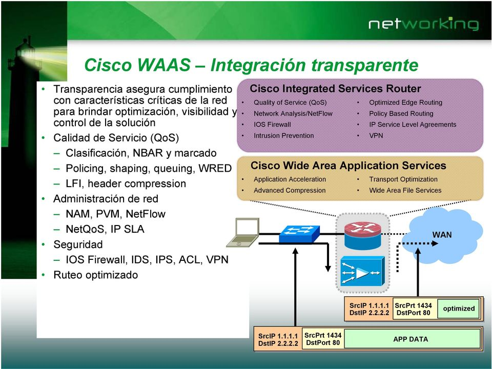 optimizado Cisco Integrated Services Router Quality of Service (QoS) Network Analysis/NetFlow IOS Firewall Intrusion Prevention Cisco Wide Area Application Services Application Acceleration Advanced