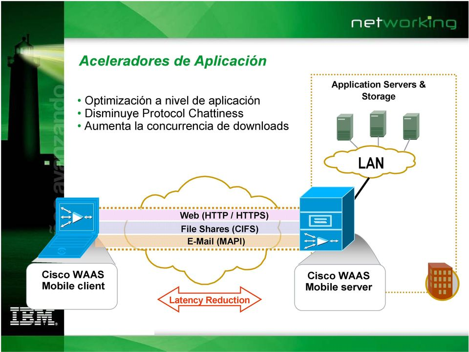 Application Servers & Storage LAN Web (HTTP / HTTPS) File Shares