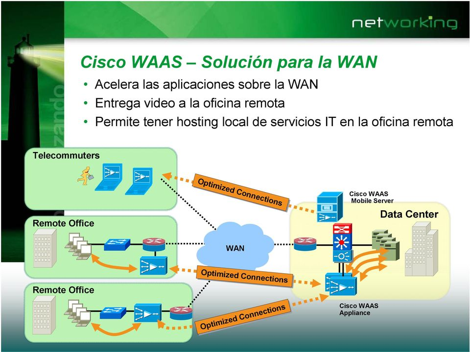 Telecommuters Optimized Connections Remote Office Cisco WAAS Mobile Server Data