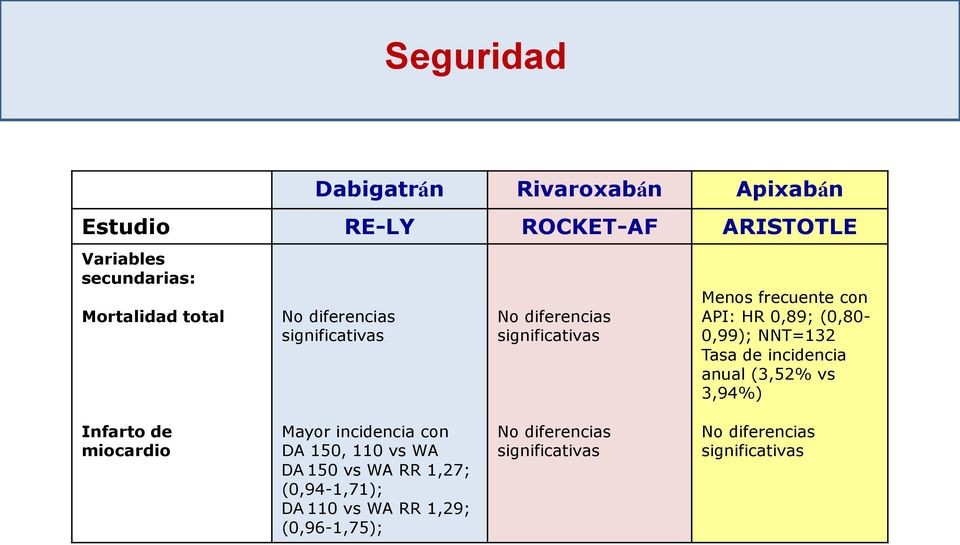 Tasa de incidencia anual (3,52% vs 3,94%) Infarto de miocardio Mayor incidencia con DA 150, 110 vs WA DA 150 vs WA