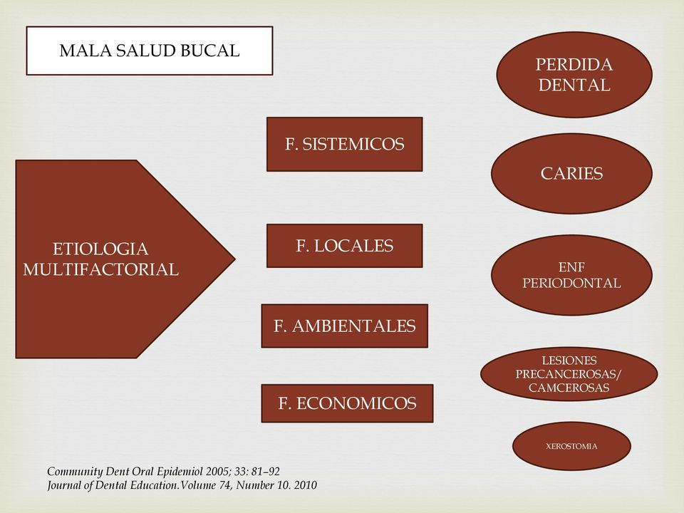 LOCALES ENF PERIODONTAL F. AMBIENTALES F.