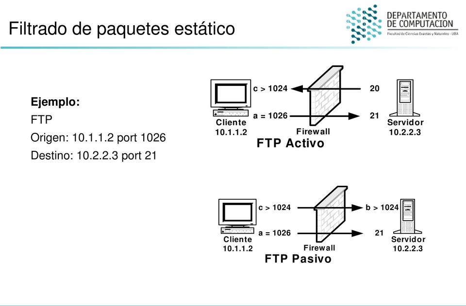 1.1.2 Firew all FTP Activo 20 21 Servidor 10.2.2.3 c > 1024 b > 1024 a = 1026 Cliente 10.