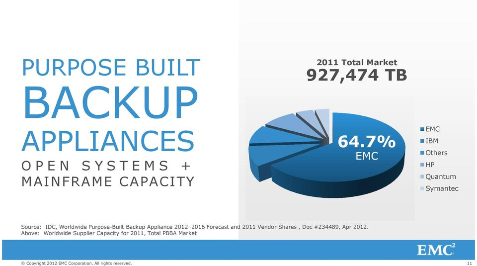 7% EMC EMC IBM Others HP Quantum Symantec Source: IDC, Worldwide Purpose-Built