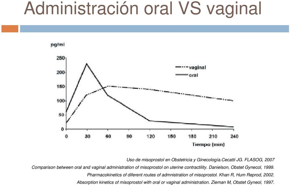 Danielson, Obstet Gynecol, 1999. Pharmacokinetics of diferent routes of admnistration of misoprostol.