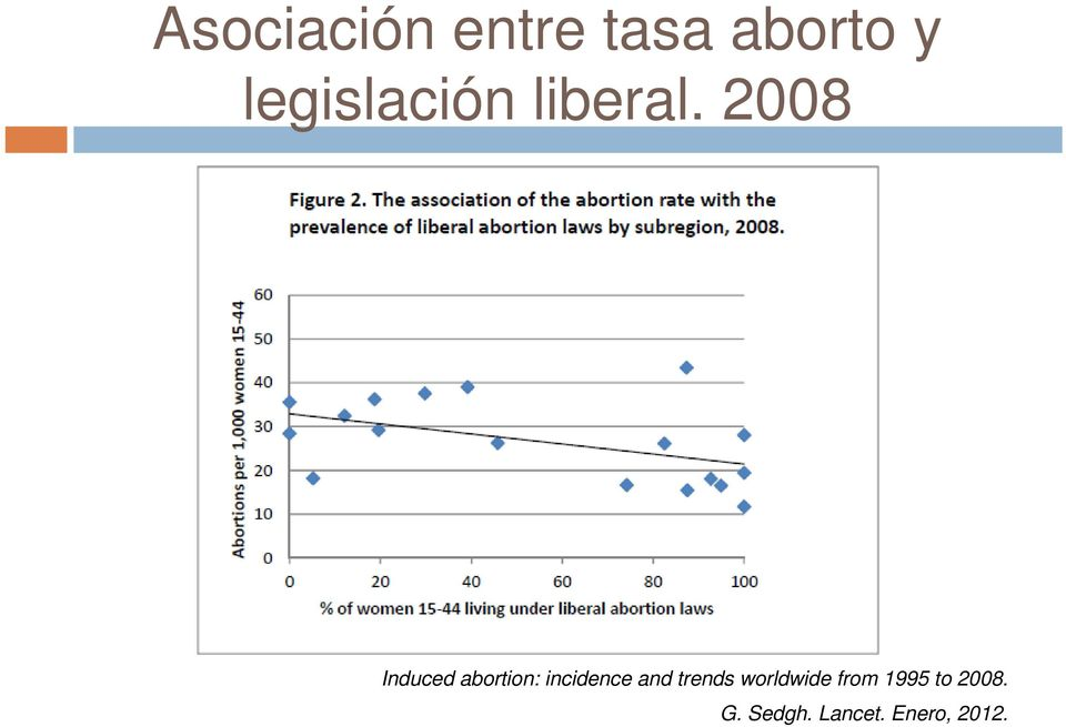 2008 Induced abortion: incidence and