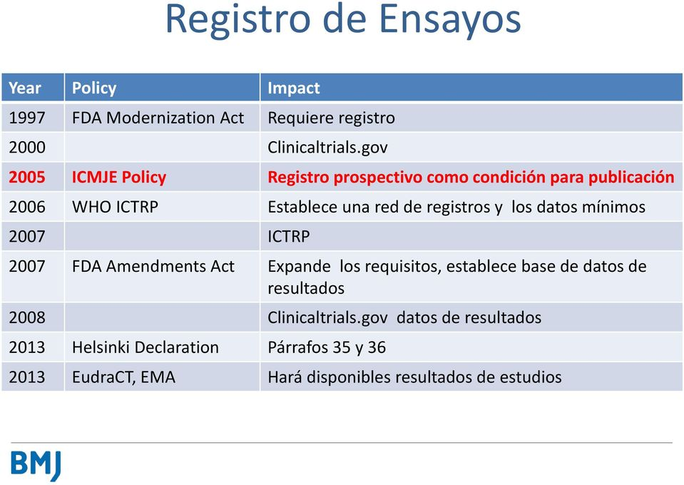 y los datos mínimos 2007 ICTRP 2007 FDA Amendments Act Expande los requisitos, establece base de datos de resultados 2008