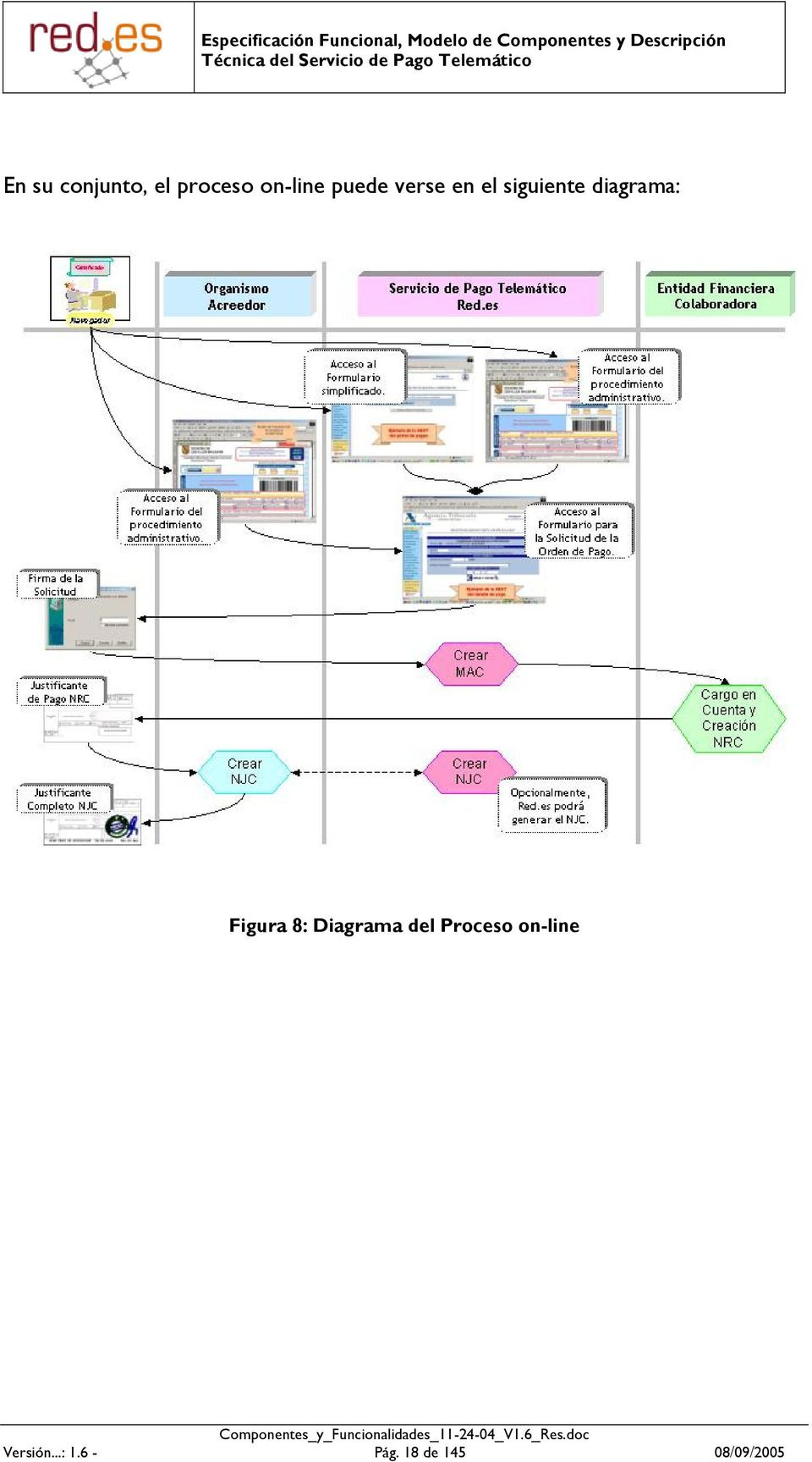 Figura 8: Diagrama del Proceso on-line