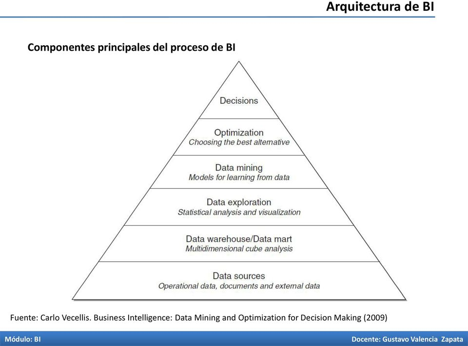 Business Intelligence: Data Mining and