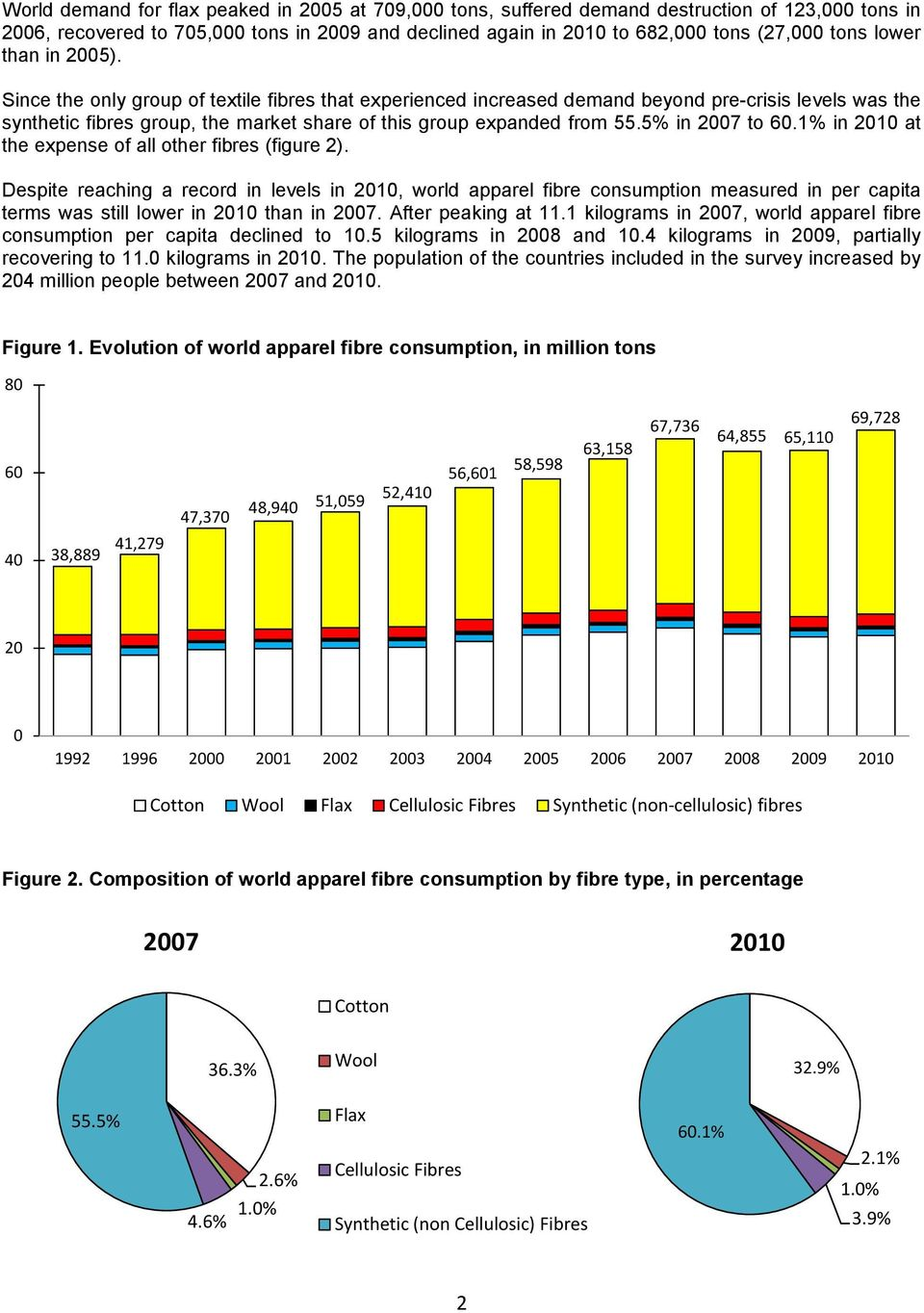 5% in 2007 to 60.1% in 2010 at the expense of all other fibres (figure 2).