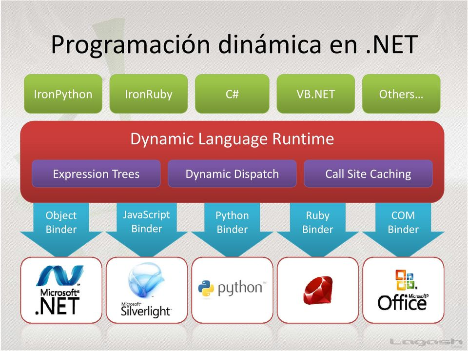 NET Others Dynamic Language Runtime Expression Trees