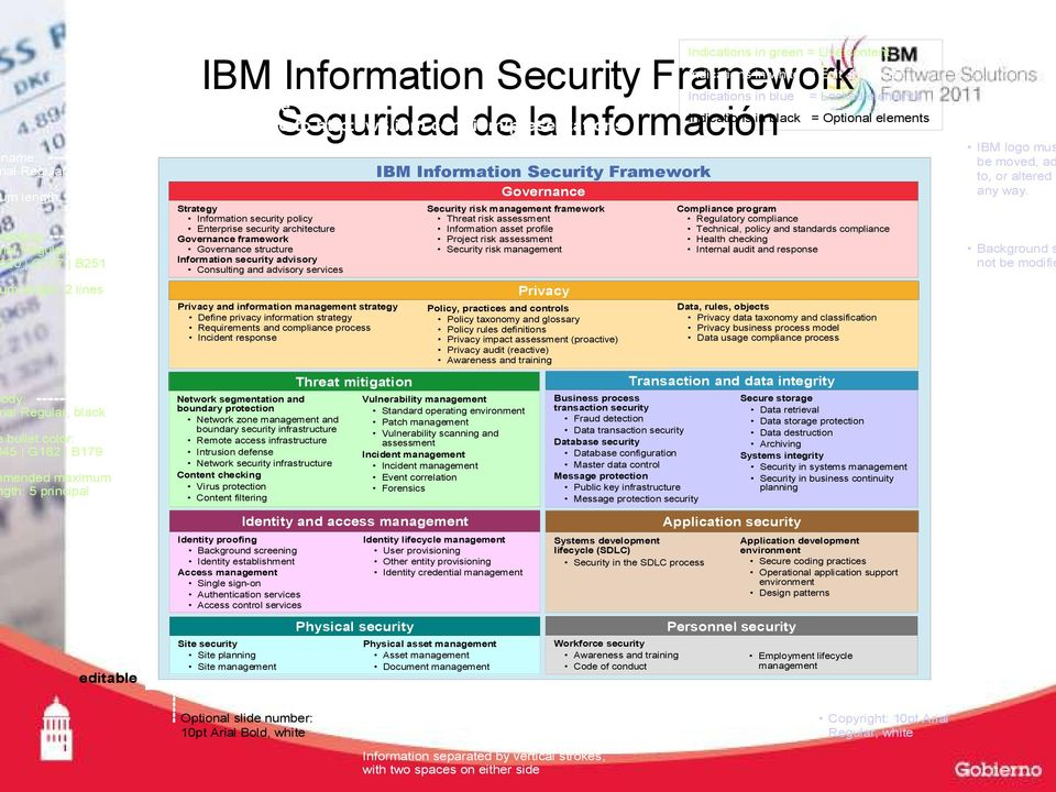 com/ibm/presentations Strategy Information security policy Enterprise security architecture Governance framework Governance structure Information security advisory Consulting and advisory services