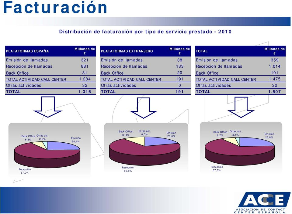 014 Back Office 81 Back Office 20 Back Office 101 TOTAL ACTIVIDAD CALL CENTER 1.284 TOTAL ACTIVIDAD CALL CENTER 191 TOTAL ACTIVIDAD CALL CENTER 1.