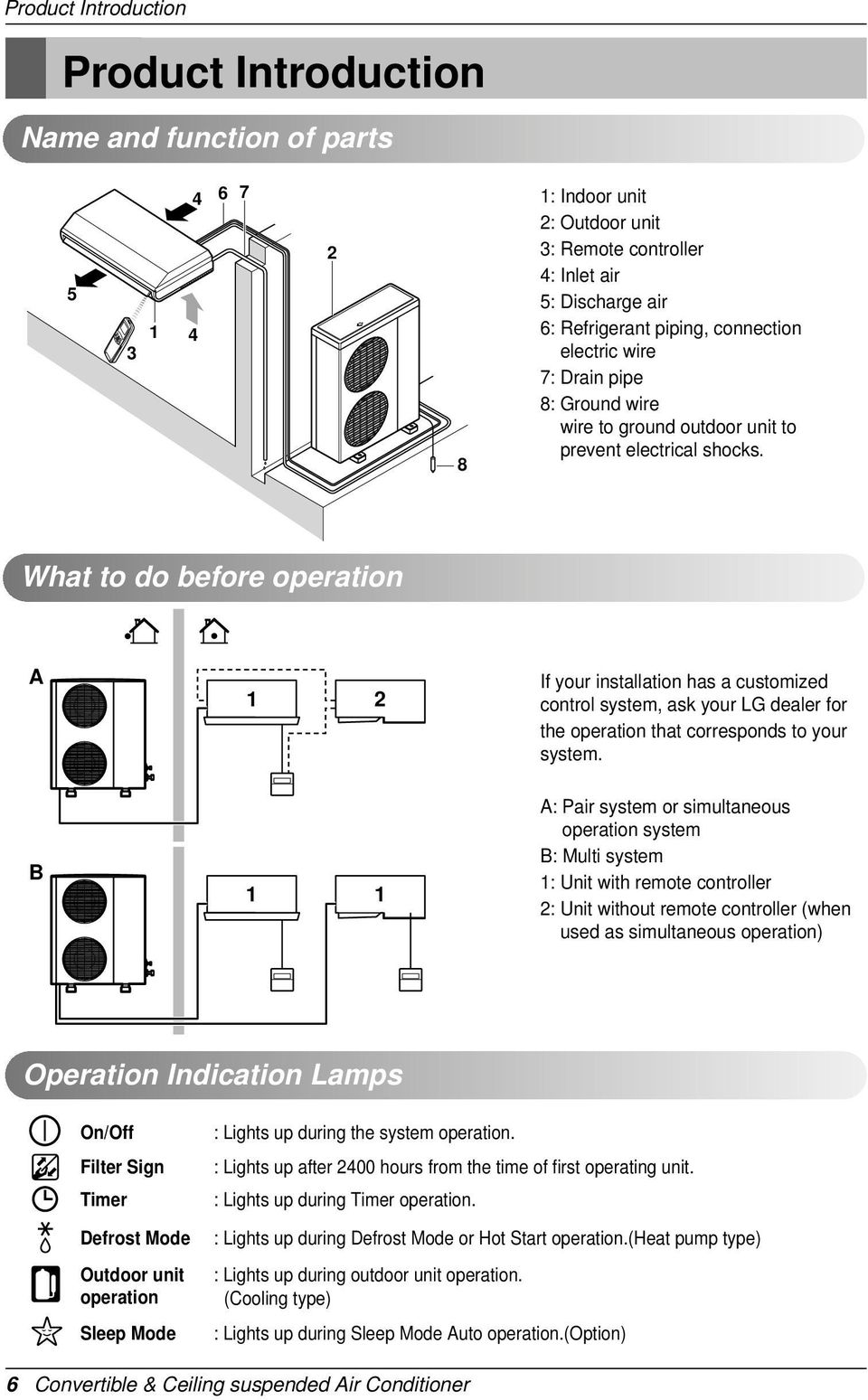 What to do before operation A 1 2 If your installation has a customized control system, ask your LG dealer for the operation that corresponds to your system.