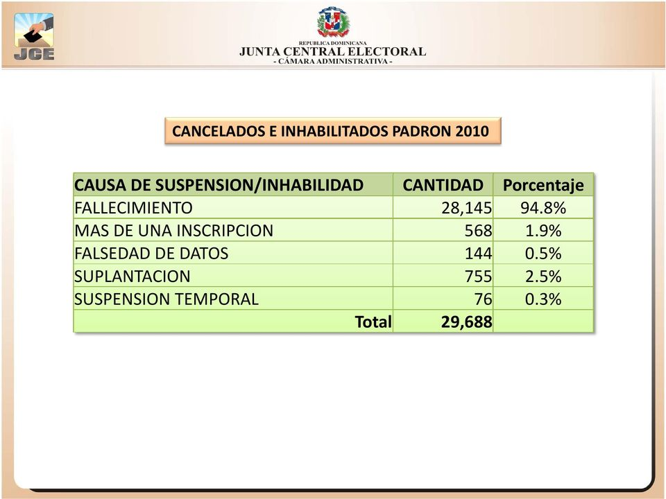 28,145 94.8% MAS DE UNA INSCRIPCION 568 1.