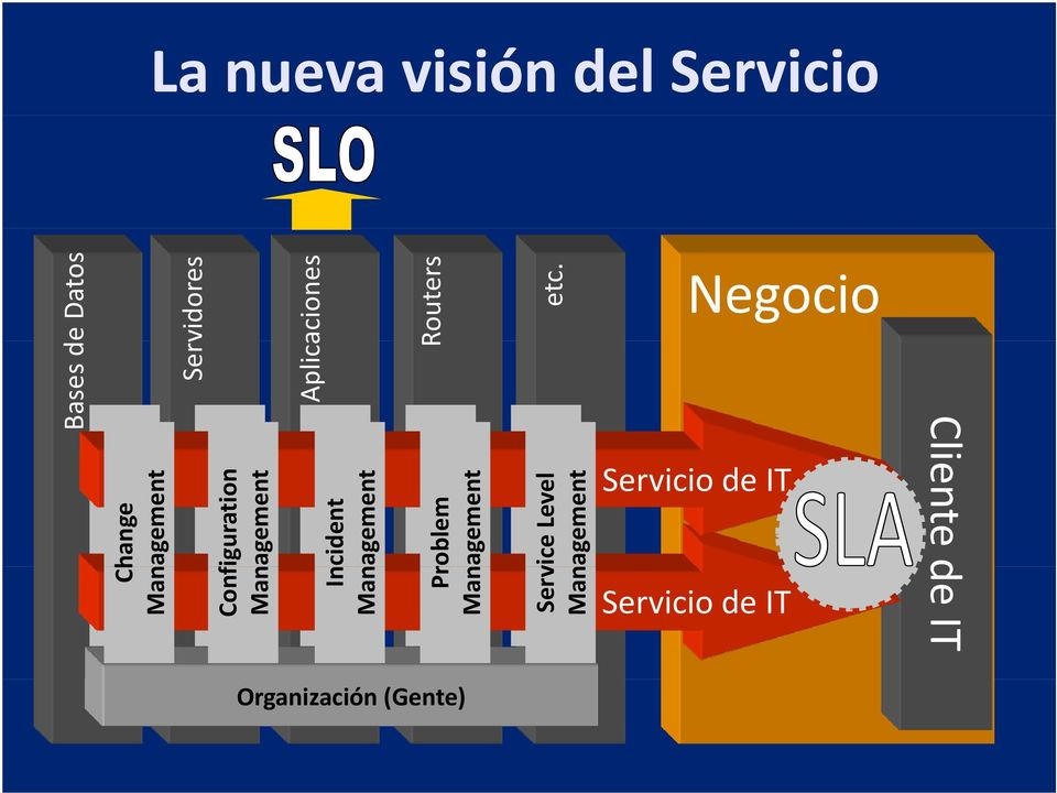Servicio de IT Servicio de IT Change Management Configuration