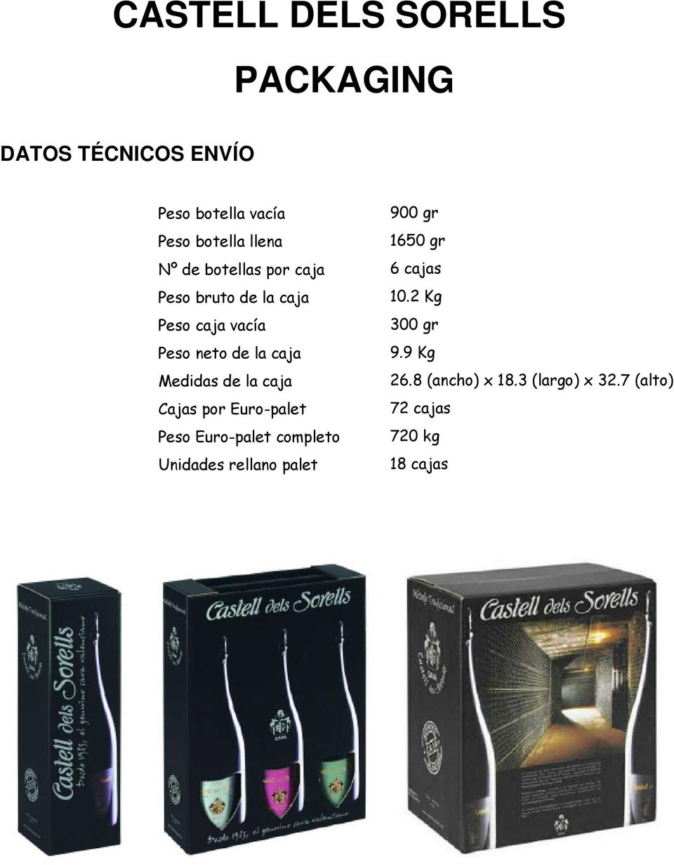 Euro-palet Peso Euro-palet completo Unidades rellano palet 900 gr 1650 gr 6 cajas