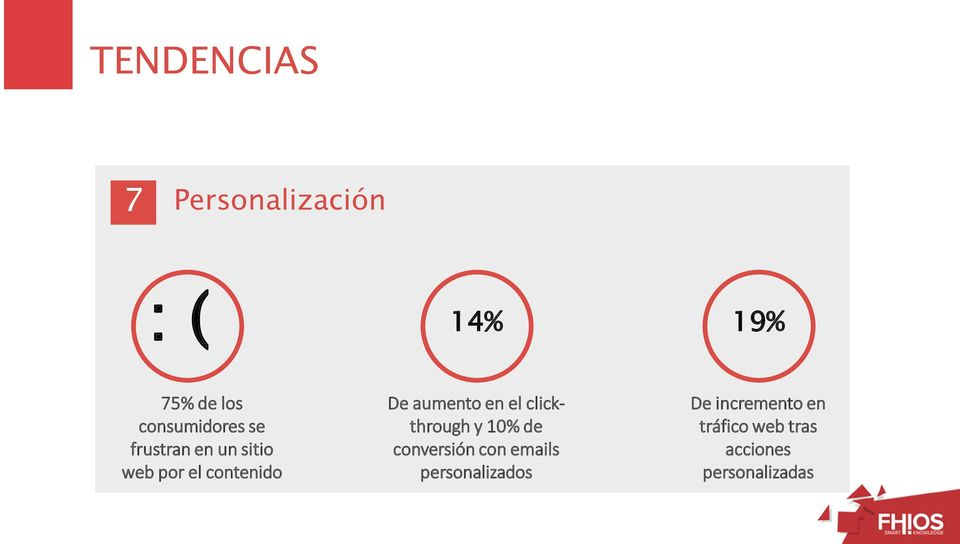 aumento en el clickthrough y 10% de conversión con emails
