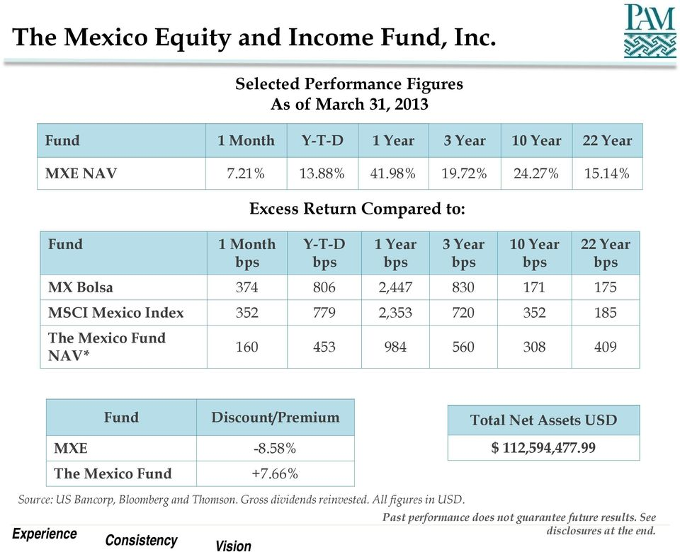 830 171 175 MSCI Mexico Index 352 779 2,353 720 352 185 The Mexico Fund NAV* 160 453 984 560 308 409 Fund Discount/Premium Total Net Assets USD MXE -8.58% The Mexico Fund +7.