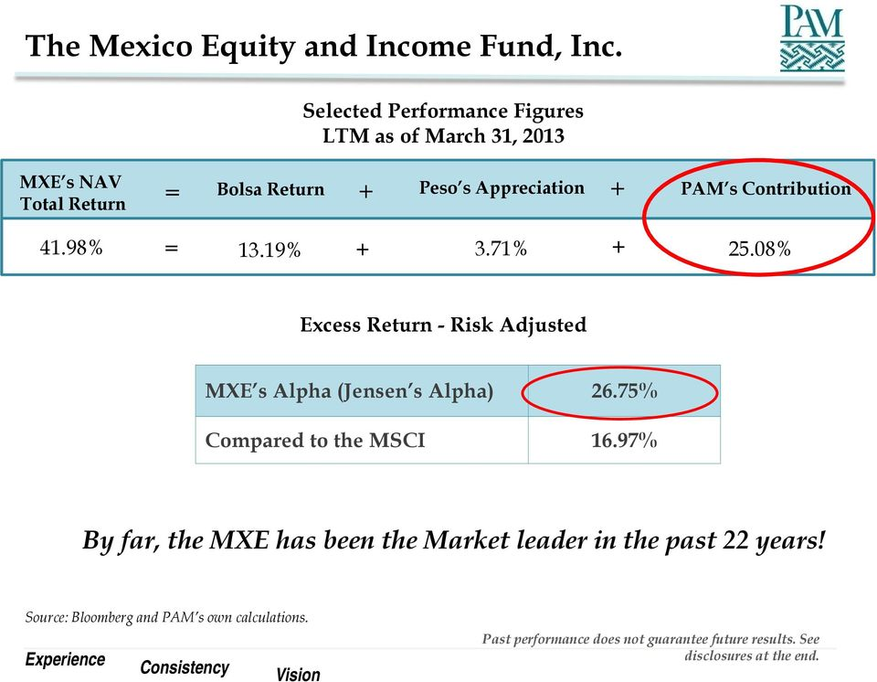 Contribution 41.98% = 13.19% + 3.71% + 25.08% Excess Return - Risk Adjusted MXE s Alpha (Jensen s Alpha) 26.