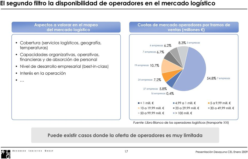 la operación 19 empresas 7 empresas 24 empresas 4 empresas 10,7% 6,7% 7,2% 57 empresas 16 empresas 6,2% 5,8% 0,4% 8,3% 3 empresas 54,8% 7 empresas < 1 mill. 4,99 a 1 mill. 5 a 9,99 mill.