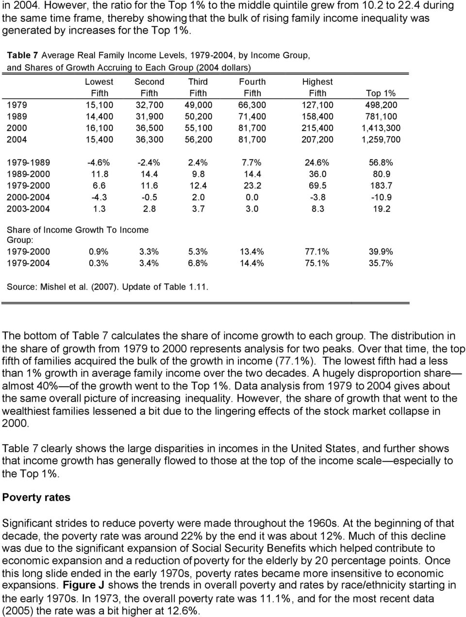 Table 7 Average Real Family Income Levels, 1979-2004, by Income Group, and Shares of Growth Accruing to Each Group (2004 dollars) Lowest Second Third Fourth Highest Fifth Fifth Fifth Fifth Fifth Top