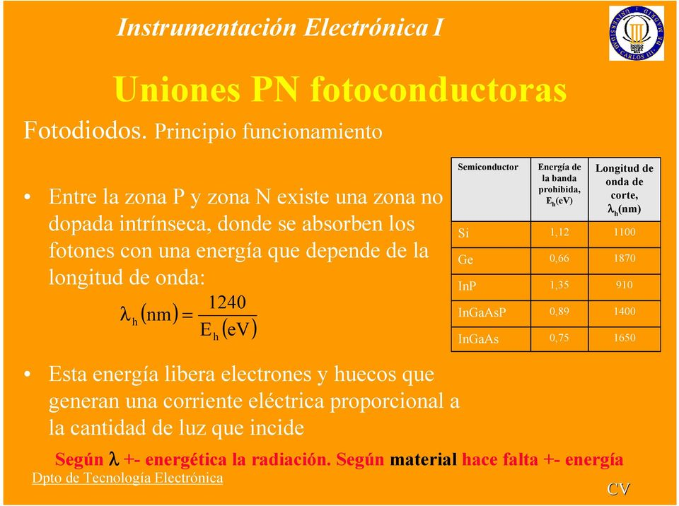 la longitud de onda: ( nm) λ h = 1240 E h ( ev) Semiconductor Si Ge InP InGaAsP InGaAs Energía de la banda prohibida, E h (ev) 1,12 0,66 1,35 0,89