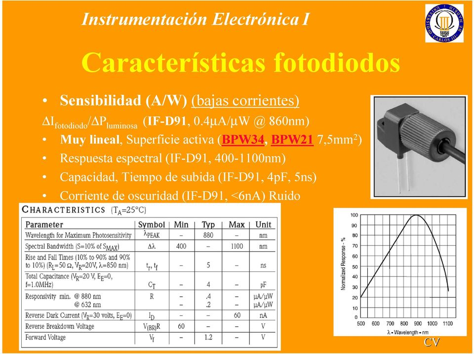 4µA/µW @ 860nm) Muy lineal, Superficie activa (BPW34, BPW21 7,5mm 2 )