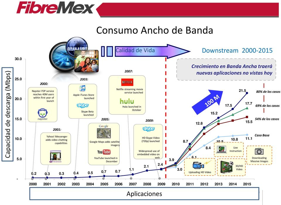 7 Consumo Ancho de Banda 2005: Google Maps adds satellite imagery YouTube launched in December Calidad de Vida Downstream 2000-2015 2007: Netflix streaming movie service launched Hulu launched in