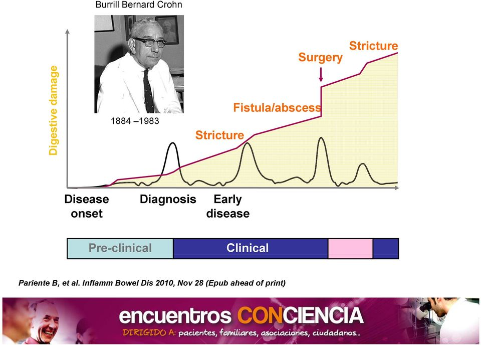 CDE EIS, CRP) Disease onset Diagnosis Early disease Pre-clinical