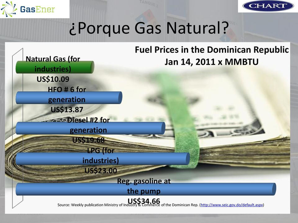 66 Fuel Prices in the Dominican Republic Jan 14, 2011 x MMBTU Source: Weekly publication Ministry