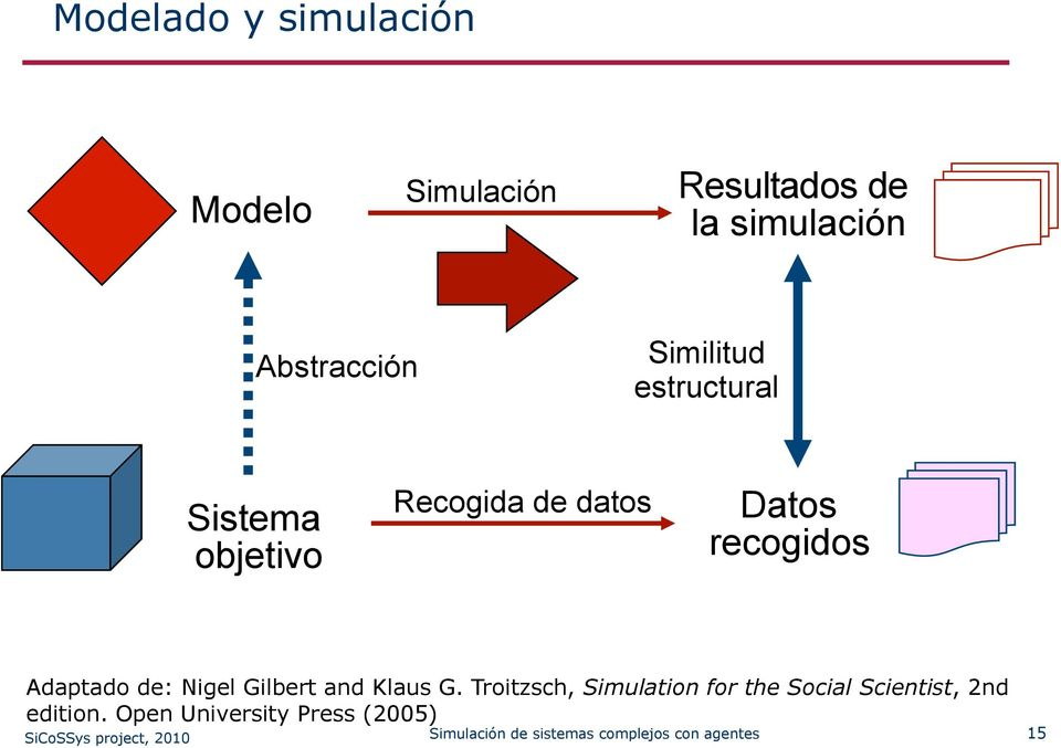 Nigel Gilbert and Klaus G. Troitzsch, Simulation for the Social Scientist, 2nd edition.
