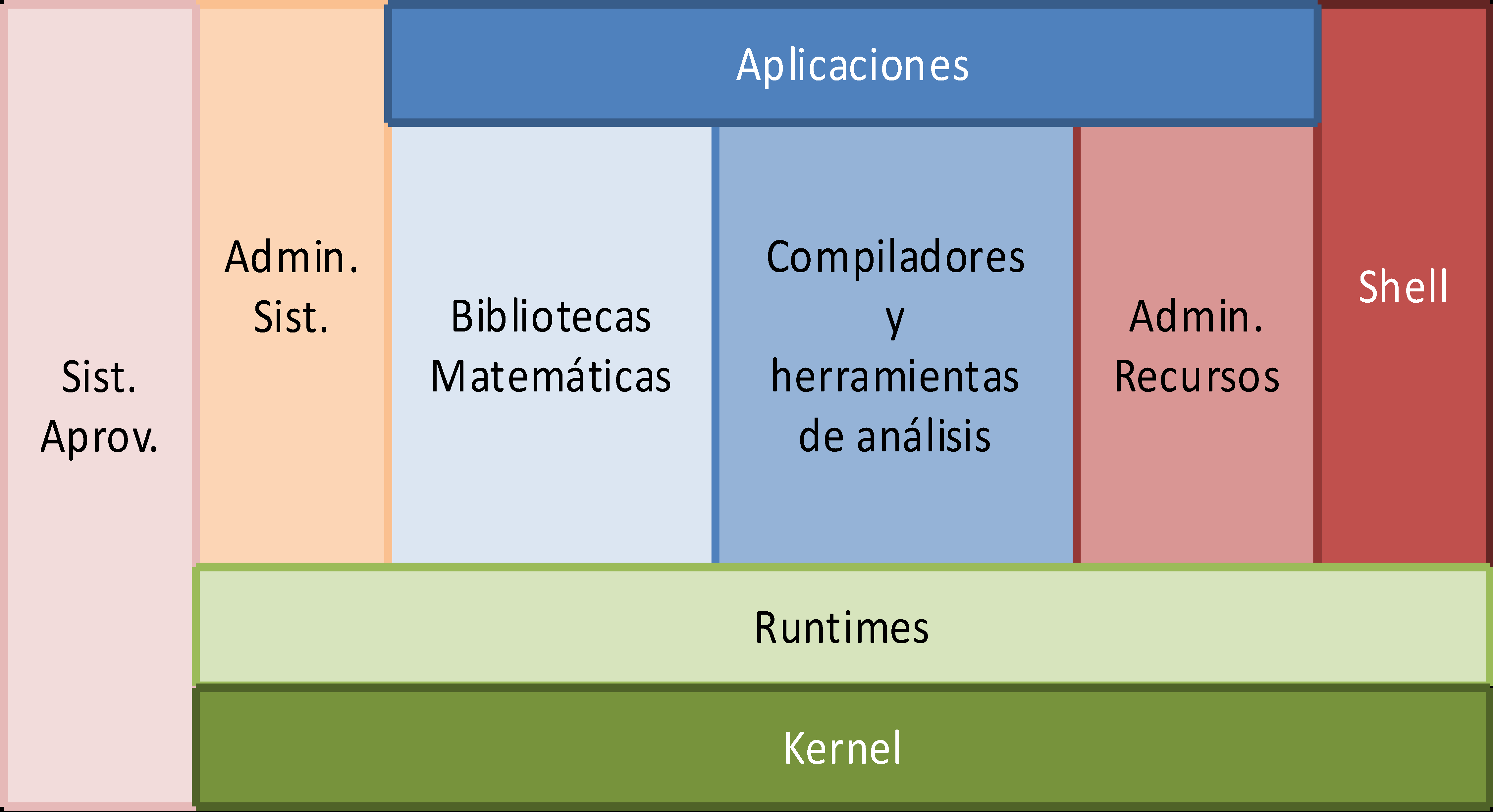 Stack de software Aplicaciones Monitoreo Bibliotecas paralelas Job scheduler