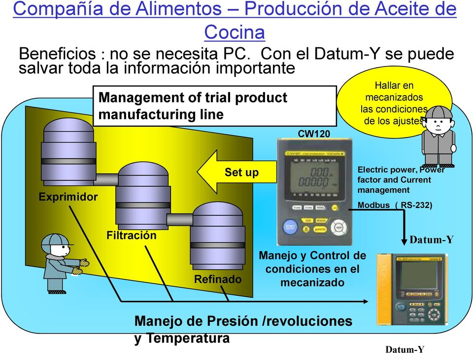 en mecanizados las condiciones de los ajustes Exprimidor Set up Electric power, Power factor and Current management