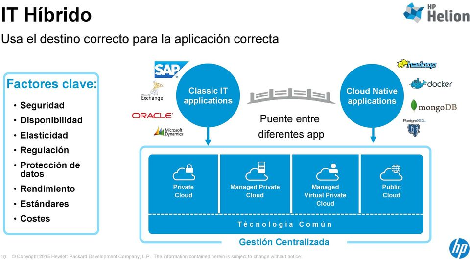IT applications Private Cloud Managed Private Cloud Puente entre diferentes app T é c n o l o g
