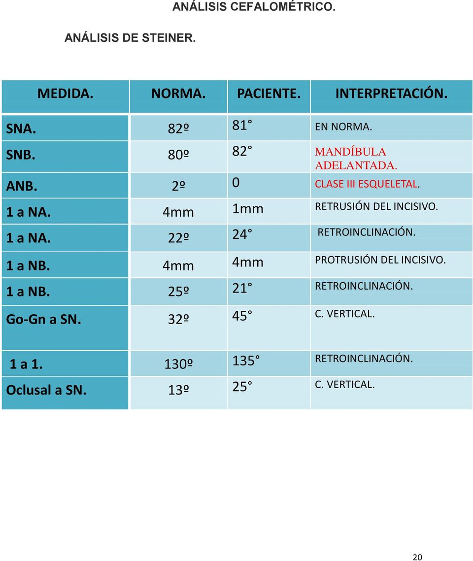 4mm 1mm RETRUSIÓN DEL INCISIVO. 1 a NA. 22º 24 RETROINCLINACIÓN. 1 a NB. 4mm 4mm PROTRUSIÓN DEL INCISIVO.