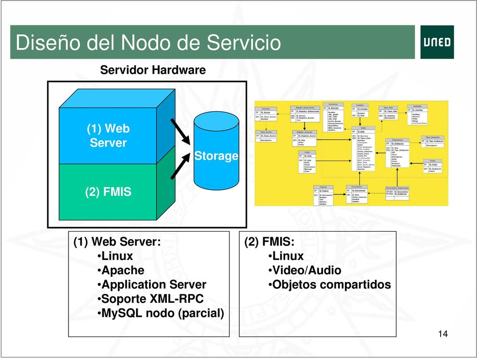 Application Server Soporte XML-RPC MySQL nodo