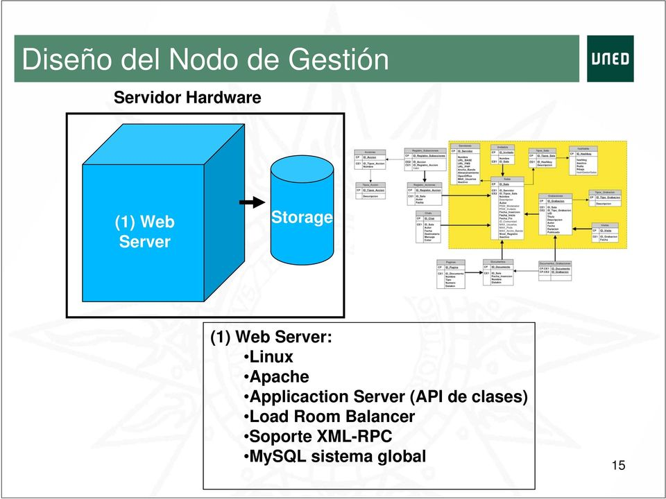 Apache Applicaction Server (API de clases) Load