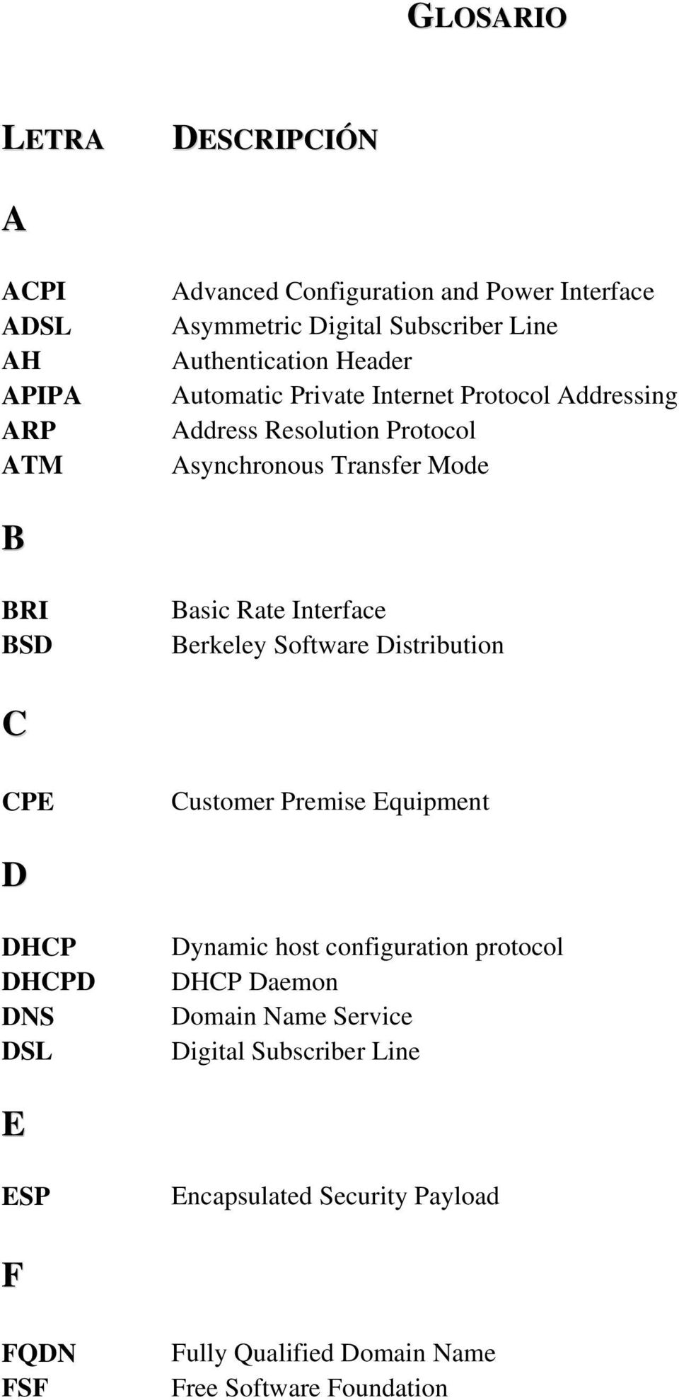 Rate Interface Berkeley Software Distribution C CPE Customer Premise Equipment D DHCP DHCPD DNS DSL Dynamic host configuration protocol DHCP