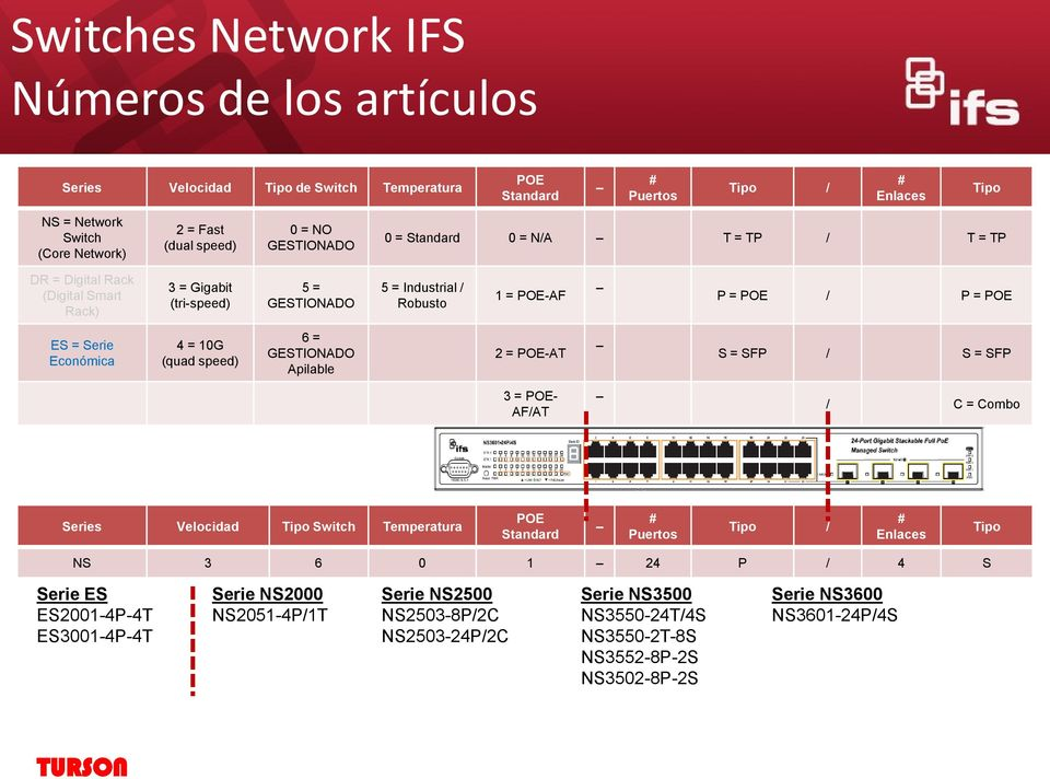 Económica 4 = 10G (quad speed) 6 = GESTIONADO Apilable 2 = POE-AT S = SFP / S = SFP 3 = POE- AF/AT / C = Combo Series Velocidad Tipo Switch Temperatura POE Standard # Puertos Tipo / # Enlaces Tipo NS