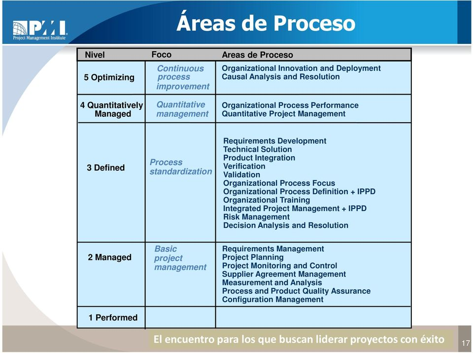 Organizational Process Focus Organizational Process Definition + IPPD Organizational Training Integrated Project Management + IPPD Risk Management Decision Analysis and Resolution 2 Managed 1