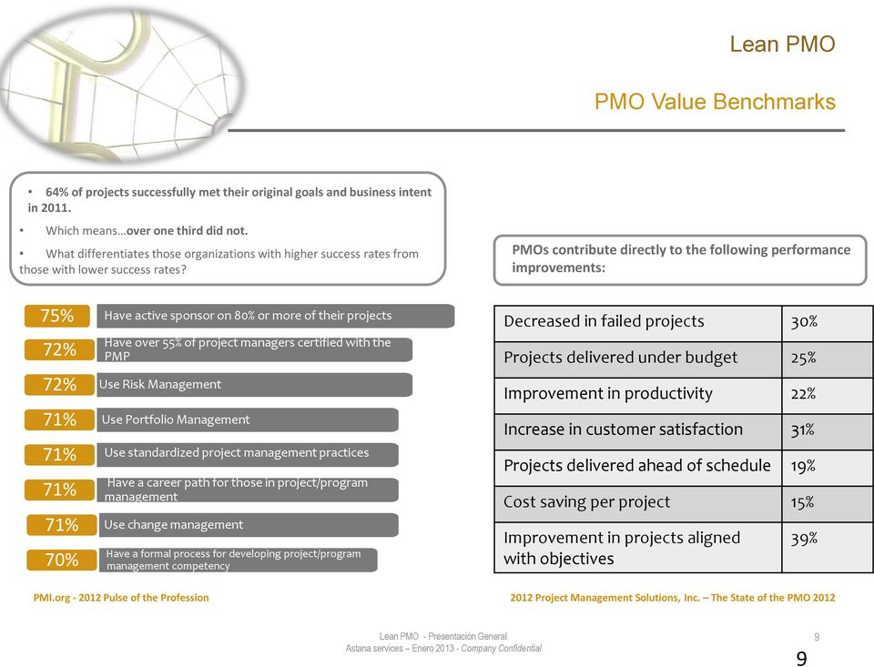 PMOs contribute directly to the following performance improvements: 75% 72% 72% 71% 71% 71% 71% 70% Have active sponsor on 80% or more of their projects Have over 55% of project managers certified