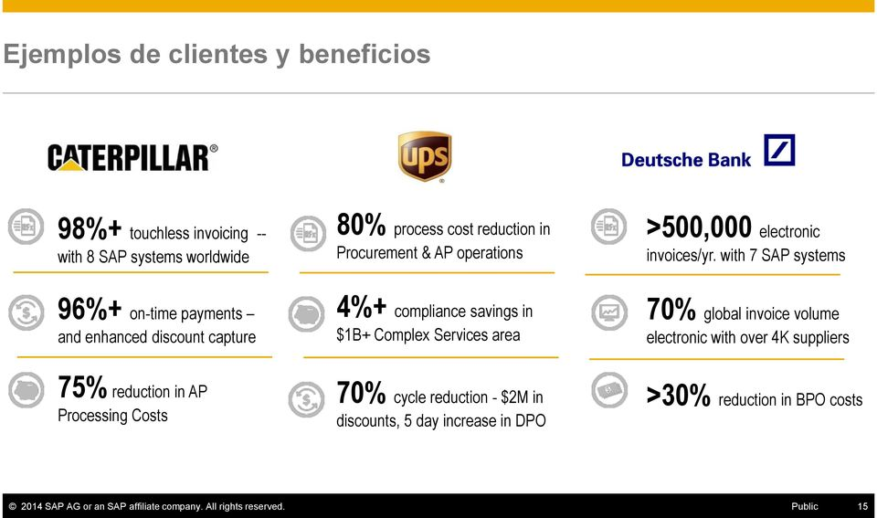 with 7 SAP systems 96%+ on-time payments and enhanced discount capture 4%+ compliance savings in $1B+ Complex Services area 70% global