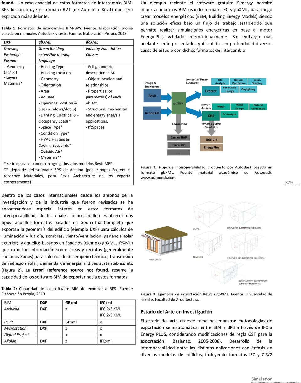 Fuente: Elaboración Propia, 2013 DXF gbxml ifcxml Drawing Exchange Format - Geometry (2d/3d) - Layers Materials* Green Building extensible markup language - Building Type - Building Location -