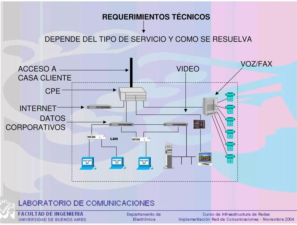 ACCESO A CASA CLIENTE CPE VIDEO