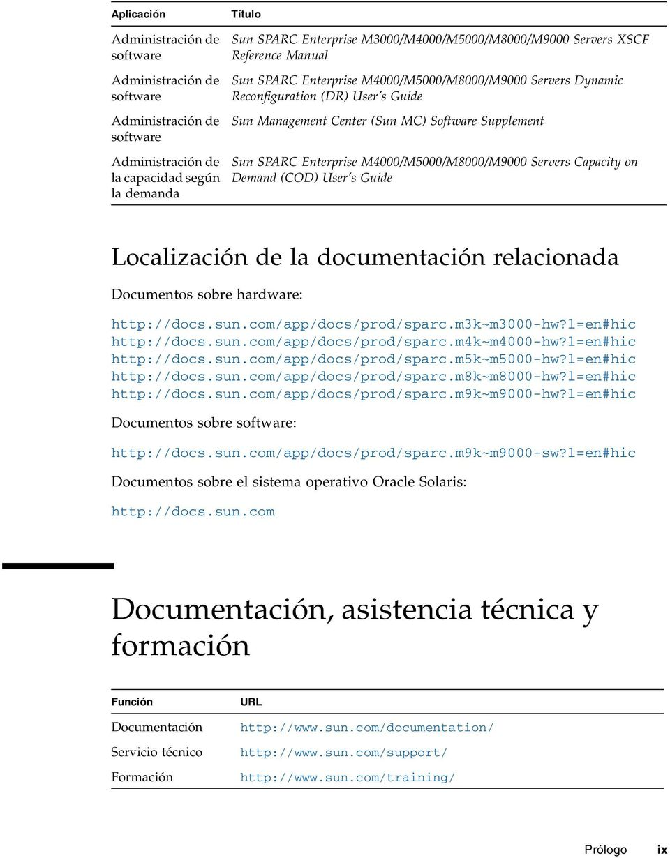 M4000/M5000/M8000/M9000 Servers Capacity on Demand (COD) User s Guide Localización de la documentación relacionada Documentos sobre hardware: http://docs.sun.com/app/docs/prod/sparc.m3k~m3000-hw?