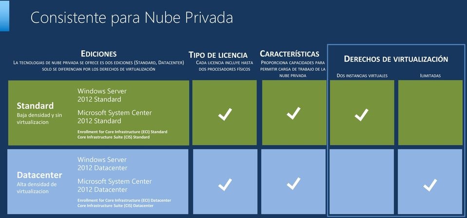 Suite (CIS) Standard Datacenter Alta densidad de virtualizacion Windows Server 2012 Datacenter Microsoft