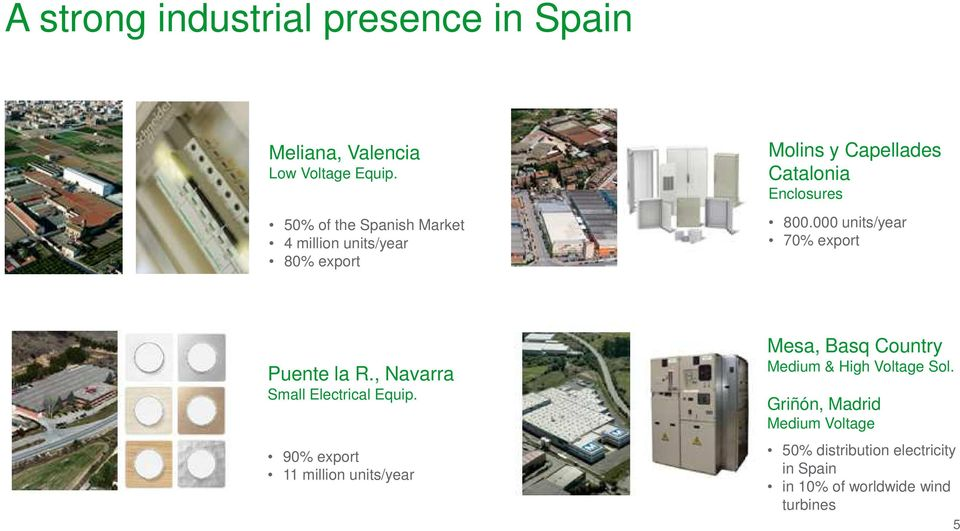 000 units/year 70% export Confidential Property of Schneider Electric Puente la R., Navarra Small Electrical Equip.